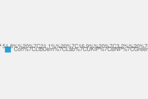 2010 General Election result in Gosport